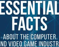 ESA Annual Report says 74% of game & content purchases are digital, & profiles 'The Average Gamer'